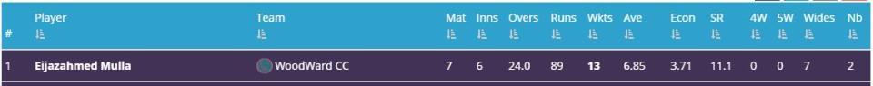 Eijaz t20 Bowling Record.JPG