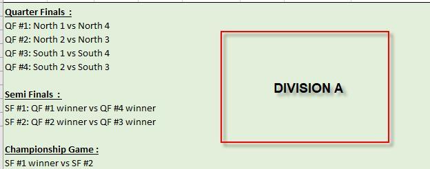 Division A Playoff bracket
